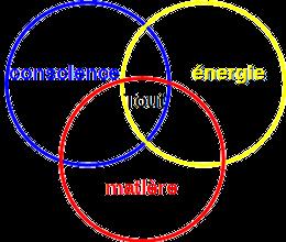 Matiere Energie Conscience