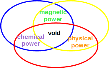 transformations element