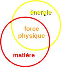 force physique