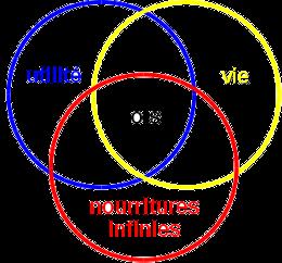 ressources infinies