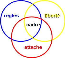 cadre liberte