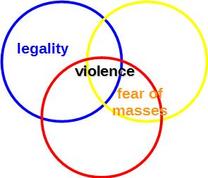 fear legality