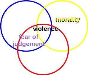 fear morality