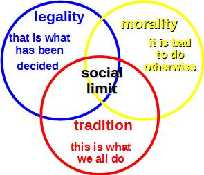 3 social limits