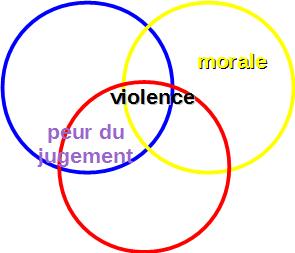 peur morale