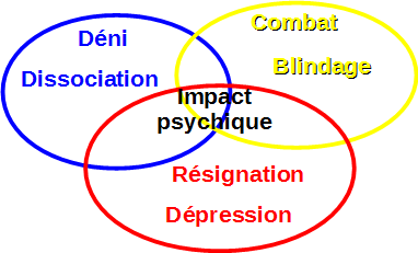 impact psychique
