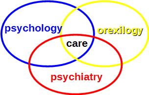 Orexology