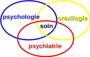 Orexilogie
